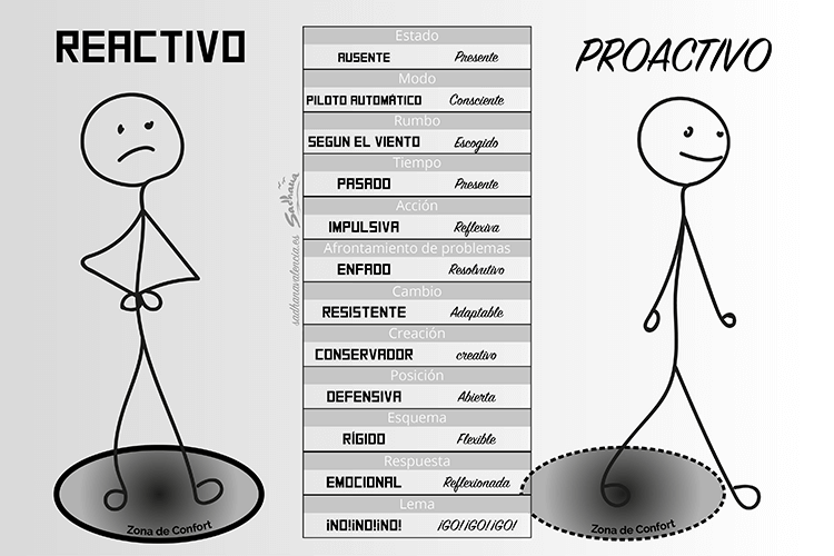 Proactivo vs Reactivo